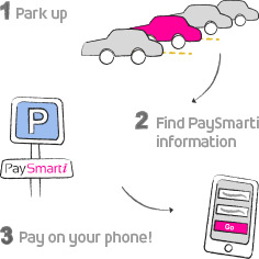 How PaySmarti works